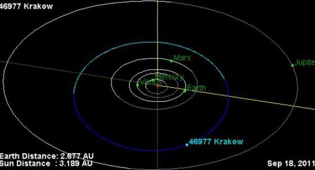 46977 Kraków - planetoida